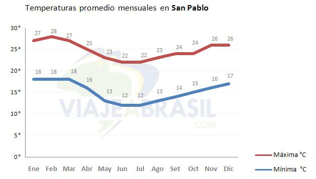 Temperaturas promedio en San Pablo