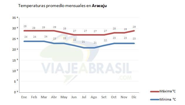 Temperaturas promedio en Aracajú
