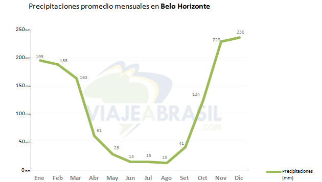 Precipitaciones promedio mensuales en Belo Horizonte