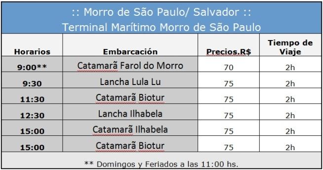 Horarios de barcos Morro de San Pablo/Salvador