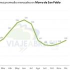 Cuando ir & clima en Morro de San Pablo