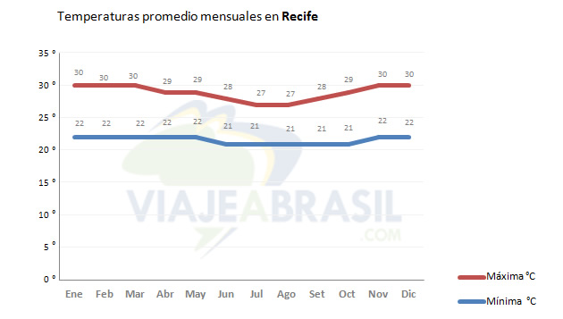 Temperaturas promedio en Recife