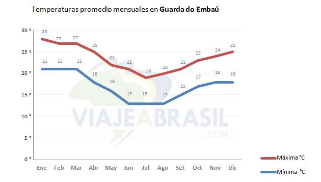 Clima en Guarda do Embaú