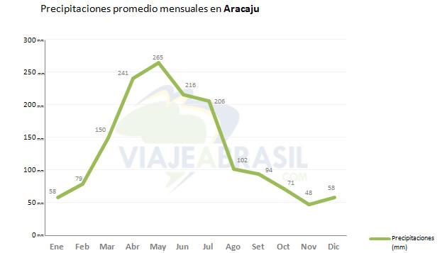 Promedio de lluvias en Aracaju