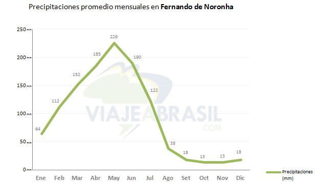 Promedio de lluvias en Fernando de Noronha