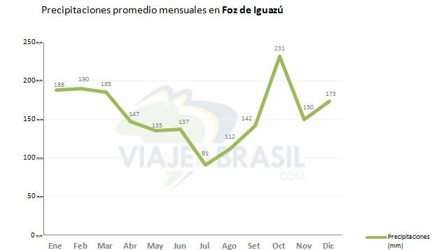 Promedio de lluvias en Foz de Iguazú