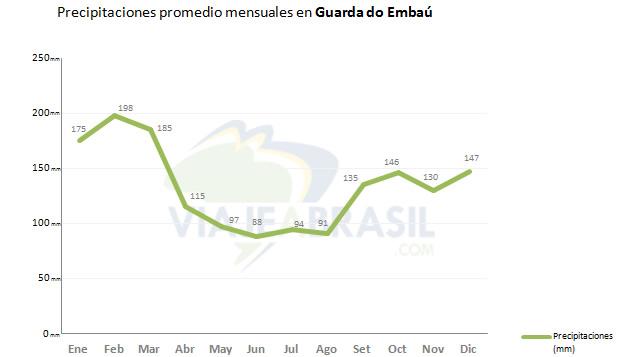 Promedio de lluvias en Guarda do Embaú