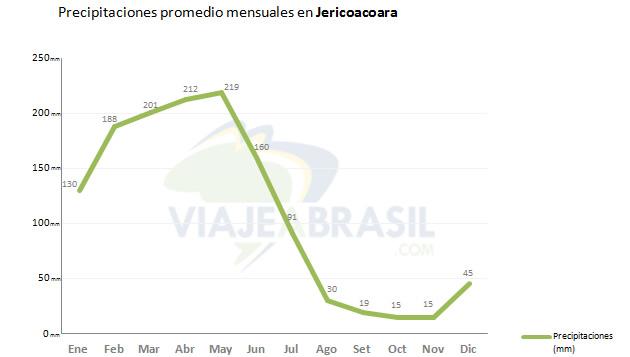 Promedio de lluvias en Jericoacoara