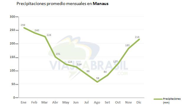 Promedio de lluvias en Manaus