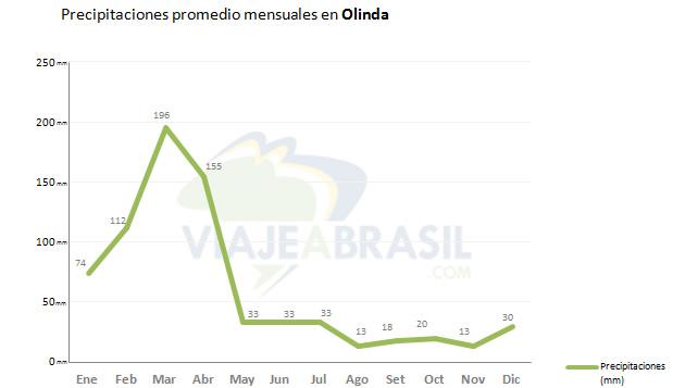 Promedio de lluvias en Olinda