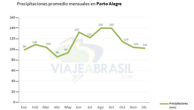 Promedio de lluvias en Porto Alegre