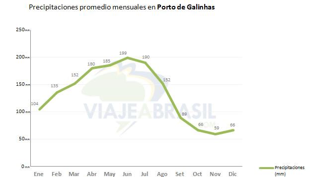 Promedio de lluvias en Porto de Galinhas