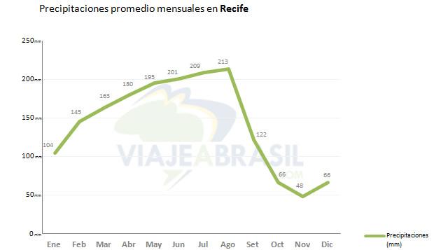 Promedio de lluvias en Recife