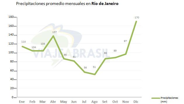 Promedio de lluvias en Río de Janeiro