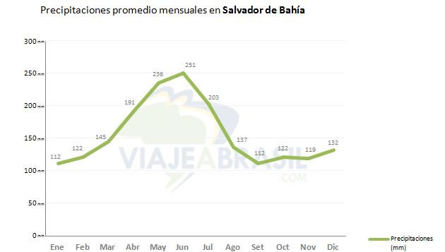 Promedio de lluvias en Salvador de Bahía