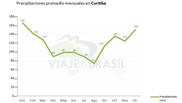 Promedio de lluvias en Curitiba