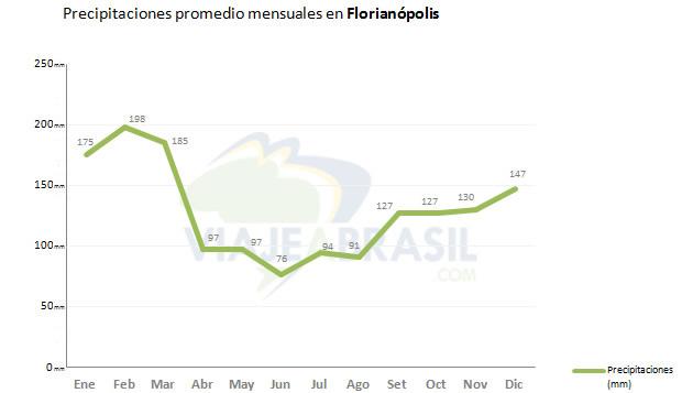 Promedio de lluvias en Florianópolis