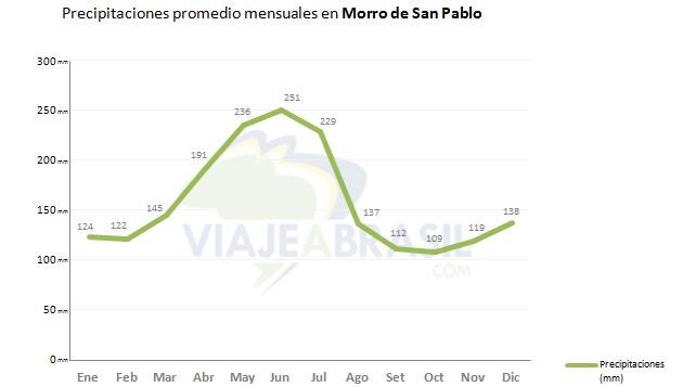 Lluvias mensuales en Morro de San Pablo
