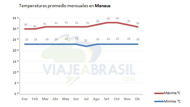 Promedio de temperaturas en Manaus