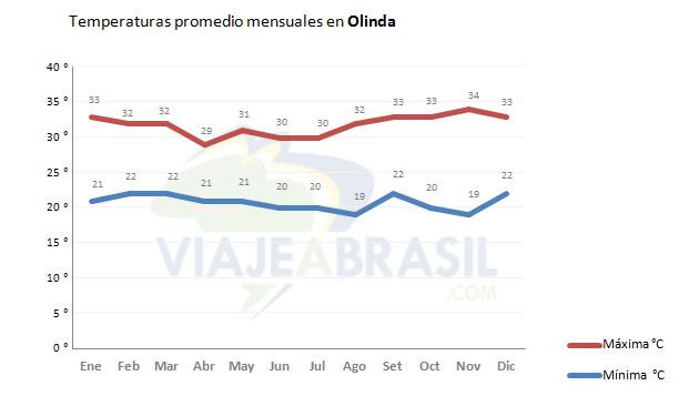 Promedio de temperaturas en Olinda