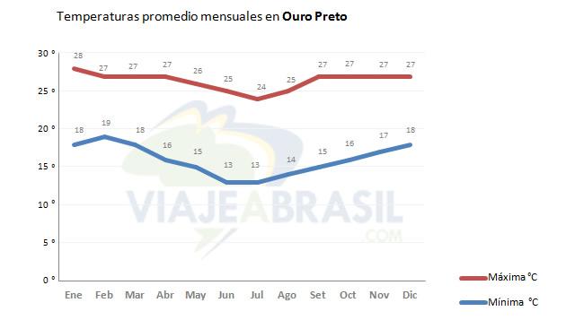 Promedio de temperaturas en Ouro Preto