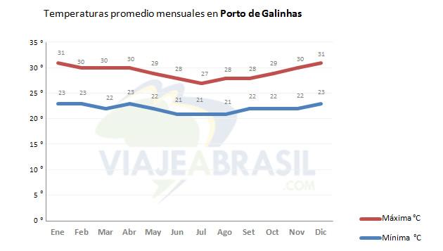 Promedio de temperaturas en Porto de Galinhas