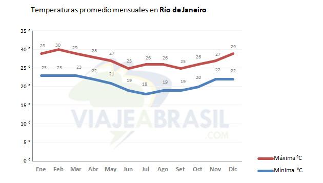 Promedio de temperaturas en Río de Janeiro