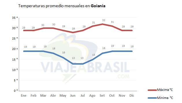 Promedio de temperaturas en Goiania
