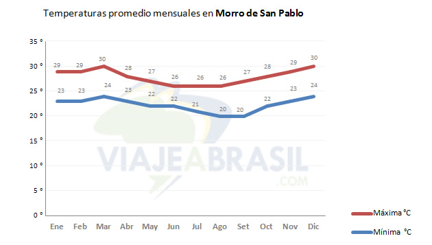 Temperaturas promedio en Morro de San Pablo