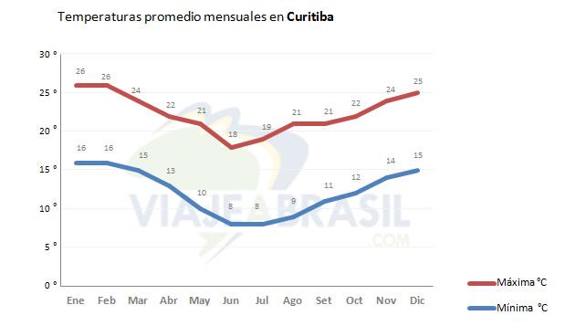 Temperaturas promedio en Curitiba