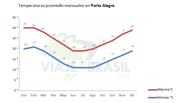 Temperaturas promedio en Porto Alegre