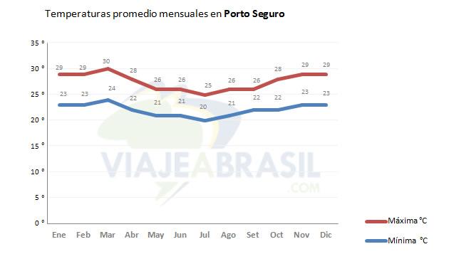 Promedio de temperaturas en Porto Seguro