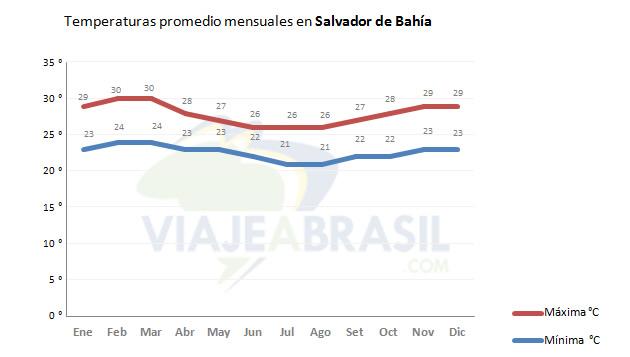 Temperaturas promedio en Salvador de Bahía