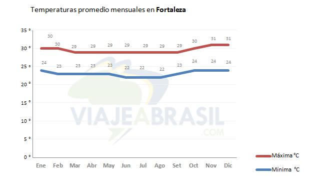 Temperaturas promedio en Fortaleza